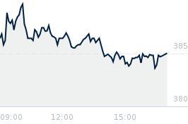 Wykres notowania sanpl