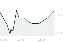 Wykres notowania SANWIL