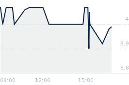 Wykres notowania SFD