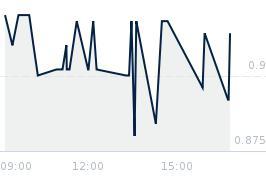 Wykres notowania SFINKS