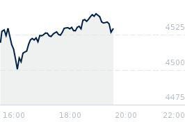 Wykres notowania sp500