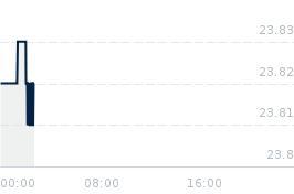 Wykres notowania srebro