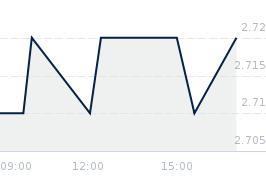 Wykres notowania STALEXP