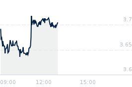 Wykres notowania tauronpe