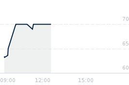 Wykres notowania TELESTO