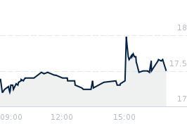 Wykres notowania TORPOL