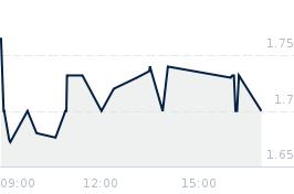 Wykres notowania TRAKCJA