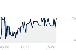 Wykres notowania tsgames