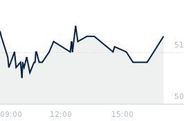 Wykres notowania votum