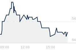 Wykres notowania voxel