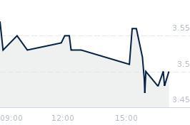 Wykres notowania vrg