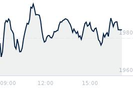 Wykres notowania wig30