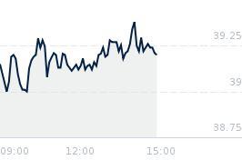 Wykres notowania XTB