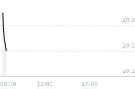 Wykres notowania zepak