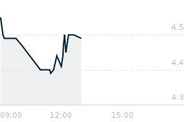 Wykres notowania zremb